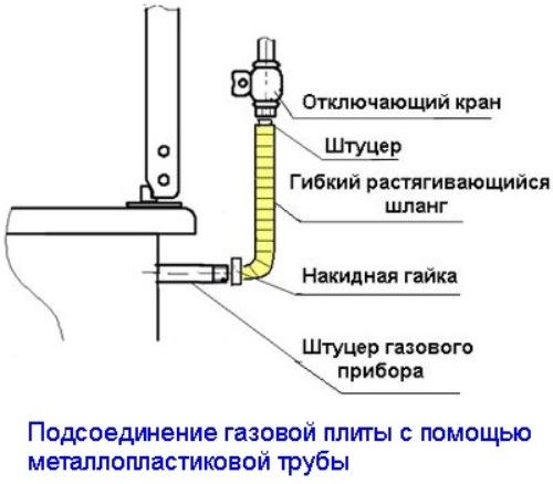 Схема подсоединения плиты с