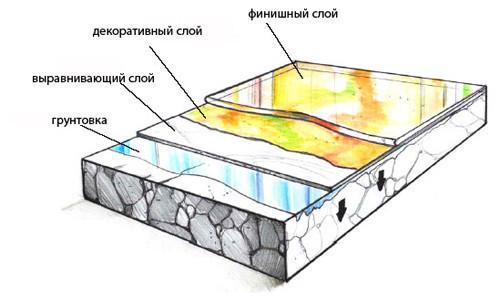 Схема покраски бетонного пола