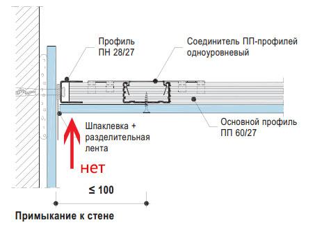 Схема примыкания профильного