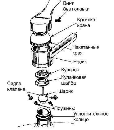 Схема сборки смесителя