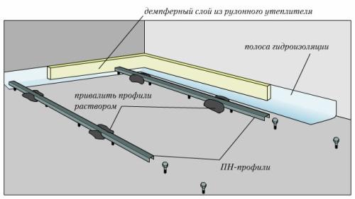 Схема установки маяков для