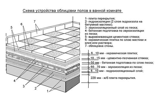 Схема устройства облицовки