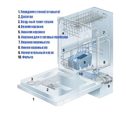 Схема устройства посудомоечной