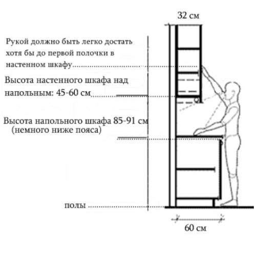 Схема высоты крепления