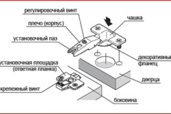Состав мебельной фурнитуры