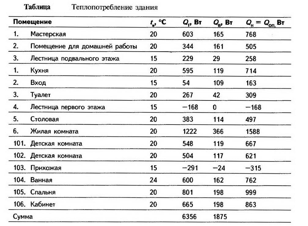 Таблица теплопотребления