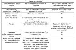 Таблица устранения дефектов при поклейки обоев