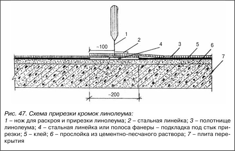 Схема прирезки кромок