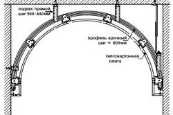 Устройство арки из гипсокартона