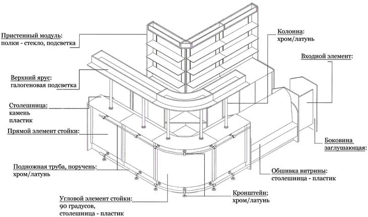 Схема барной стойки
