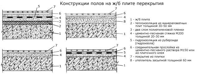 Схема пола на ж/б плите