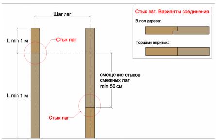 Соединение лаг в каркасном доме