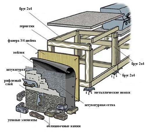Схема постройки летней кухни