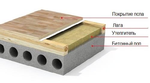 Утепление пола в деревянном
