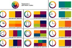 Цветовые схемы для оформления интерьера кухни