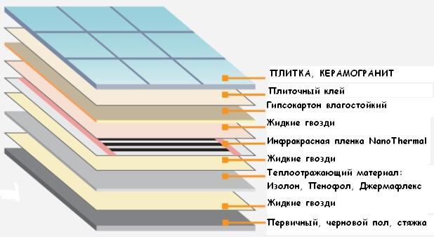 Схема теплого пола с применением изолона как теплоотражающего материала
