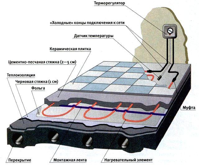 Схема теплого пола под плитку.