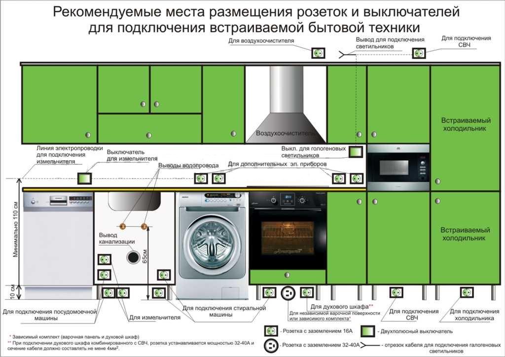 Схема рекомендуемого размещения розеток на кухне