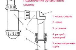 Схема подключения сифона для раковины бутылочного типа
