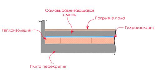 Схема устройства самонивелирующегося наливного пола