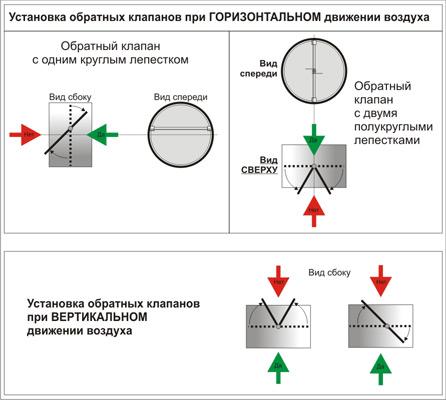 Схема установки обратного