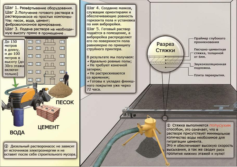 Схема технологии производства