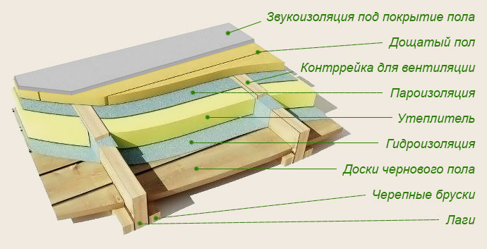 Схема утепления деревянного