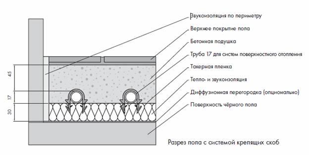 Схема бетонной стяжки теплого
