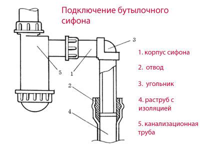 Схема подключения сифона для
