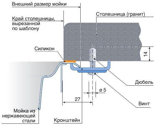 Схема врезки раковины в