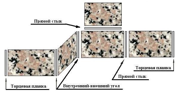 Схема размещения планок для