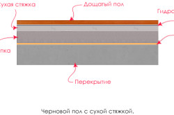 Черновой пол с сухой стяжкой