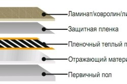 Схема инфракрасного теплого пола.