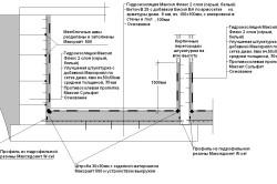 Схема внутренней гидроизоляции пола