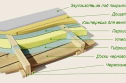 Схема гидроизоляции деревянного пола