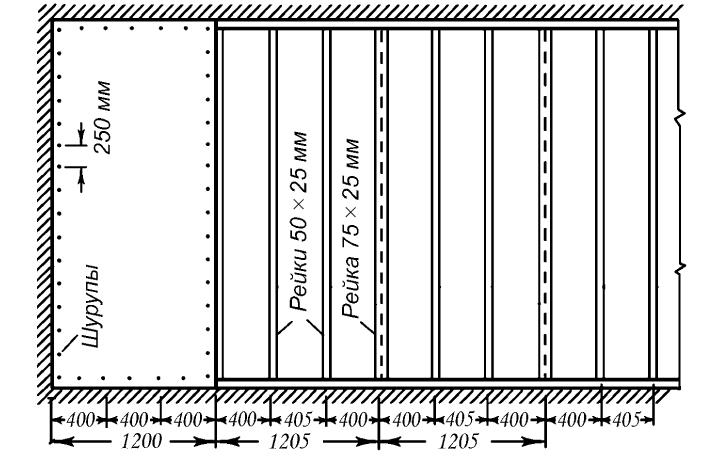 Схема крепления листов гипсокартона на обрешетку