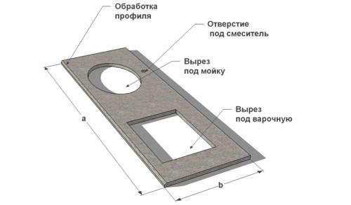 Схема кухонной столешницы