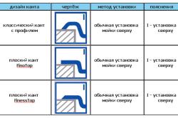 Схема установки накладной мойки.