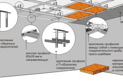 Схема монтажа одноуровневого потолка
