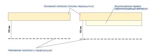 Схема натяжного потолка с перфорацией