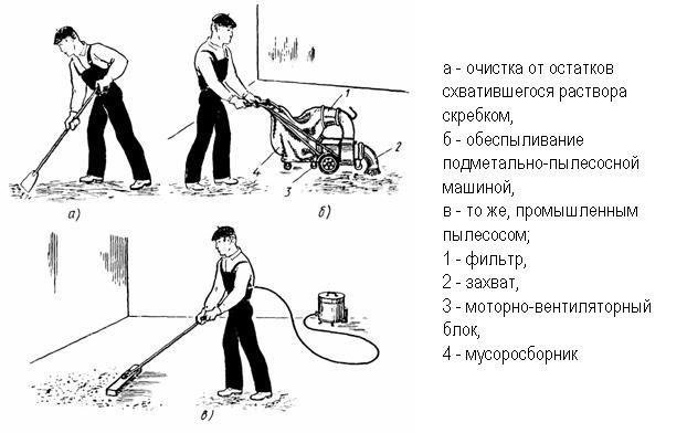 Схема очистки и обеспыливания основания