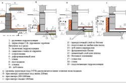 Схема основных видов гидроизоляции пола