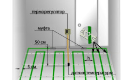 Схема расчета труб теплого пола