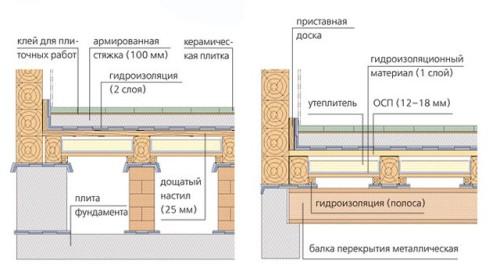 Схема расположения всех необходимых материалов при укладке плитки на деревянный пол