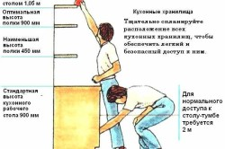 Схема сборки и установки кухонного гарнитура