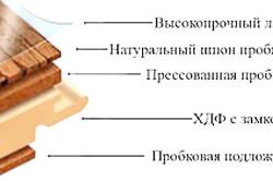 Схема слоев пробкового пола