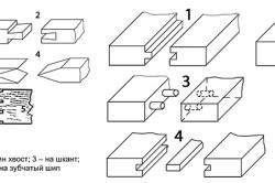 Примеры соединения деревянных деталей
