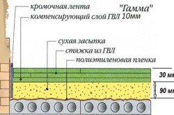 Схема стяжка пола