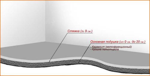 Схема стяжки пола с керамзитом