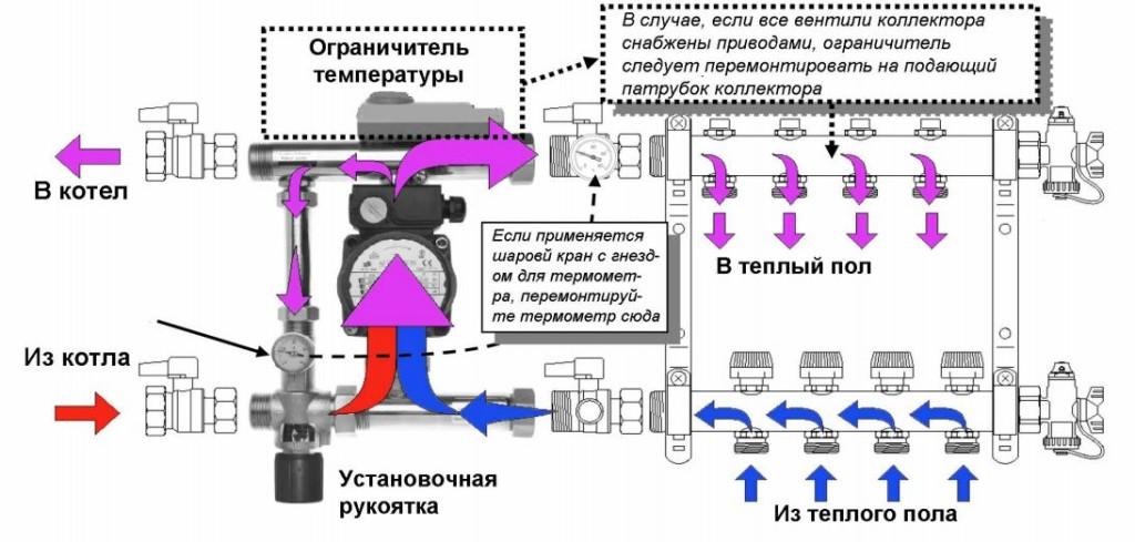 Схема теплого пола с коллекторной разводкой контуров